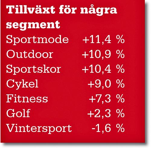 Sveriges 100 största leverantörer - Artiklar - Sportfack 9714f1fab94b1