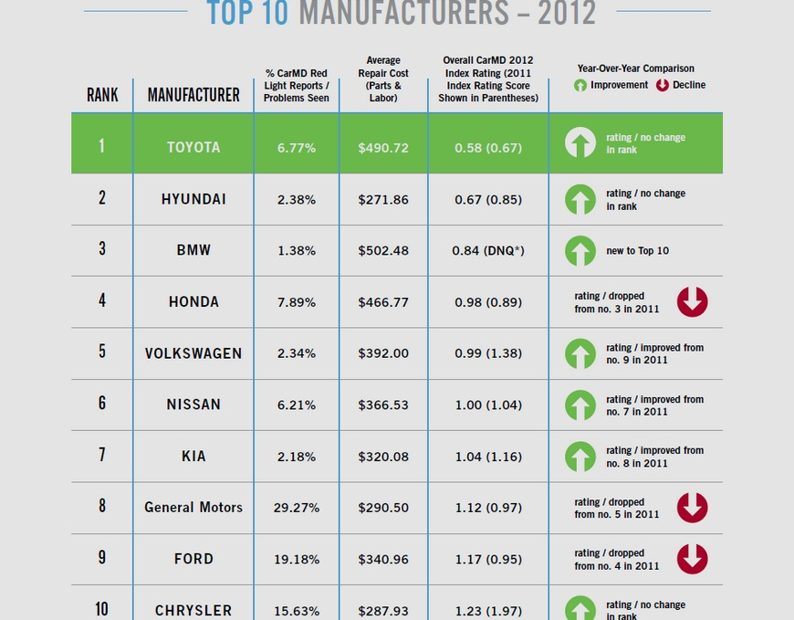 CarMD list of top 10 manufacturers